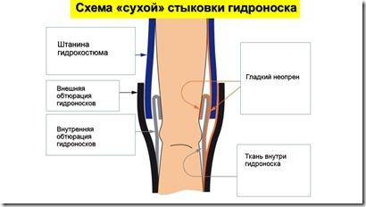 стыковка носка